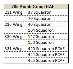 205 Group